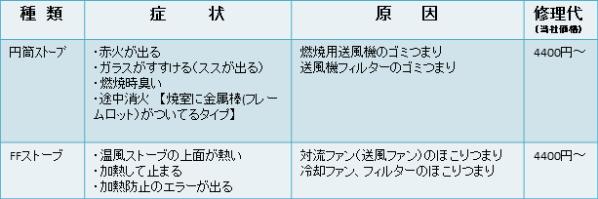 札幌、コロナ、ストーブ、修理